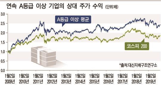 '착한기업' 중장기 수익률 '고고'